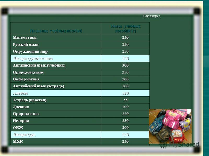Таблица 3 Название учебных пособий Масса учебных пособий (г) Математика250 Русский язык 250 Окружающий мир 250 Литературное чтение 320 Английский язык (учебник) 300 Природоведение250 Информатика200 Английский язык (тетрадь) 100 Альбом320 Тетрадь (про
