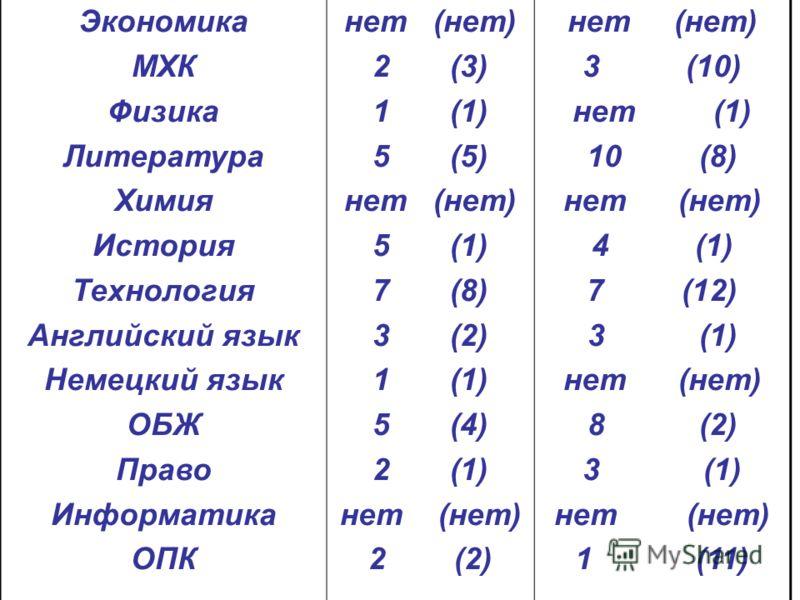 Экономика МХК Физика Литература Химия История Технология Английский язык Немецкий язык ОБЖ Право Информатика ОПК нет (нет) 2 (3) 1 (1) 5 (5) нет (нет) 5 (1) 7 (8) 3 (2) 1 (1) 5 (4) 2 (1) нет (нет) 2 (2) нет (нет) 3 (10) нет (1) 10 (8) нет (нет) 4 (1)
