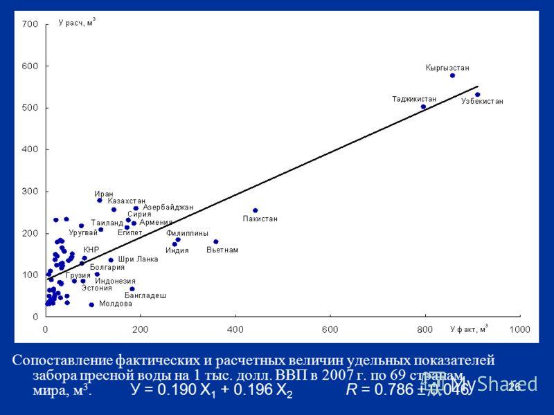 Сопоставление фактических и расчетных величин удельных показателей забора пресной воды на 1 тыс. долл. ВВП в 2007 г. по 69 странам мира, м 3. У = 0.190 Х 1 + 0.196 Х 2 R = 0.786 ± 0.046 26