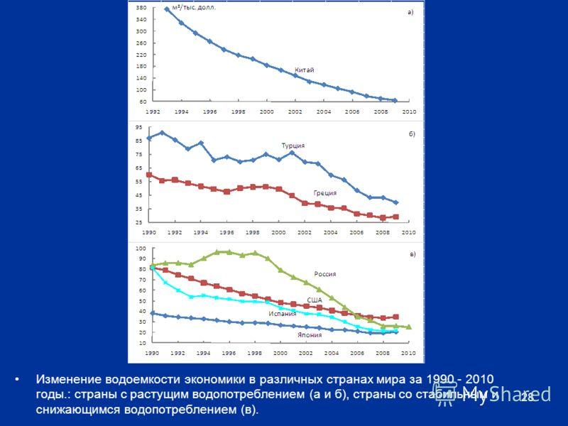 Изменение водоемкости экономики в различных странах мира за 1990 - 2010 годы.: страны с растущим водопотреблением (а и б), страны со стабильным и снижающимся водопотреблением (в). 28