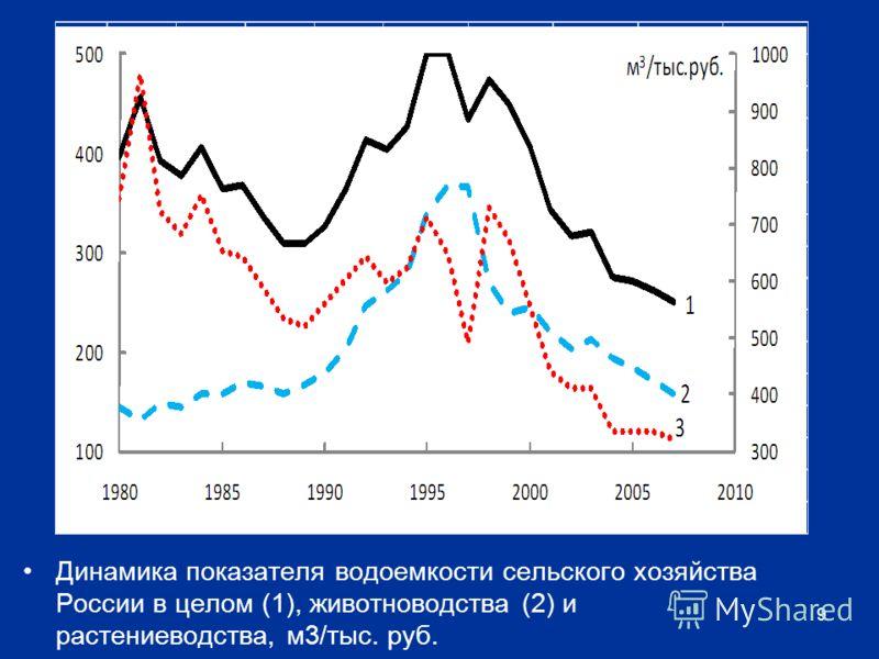 Динамика показателя водоемкости сельского хозяйства России в целом (1), животноводства (2) и растениеводства, м3/тыс. руб. 9