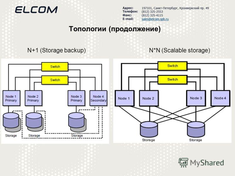 Топологии (продолжение) N+1 (Storage backup)N*N (Scalable storage)