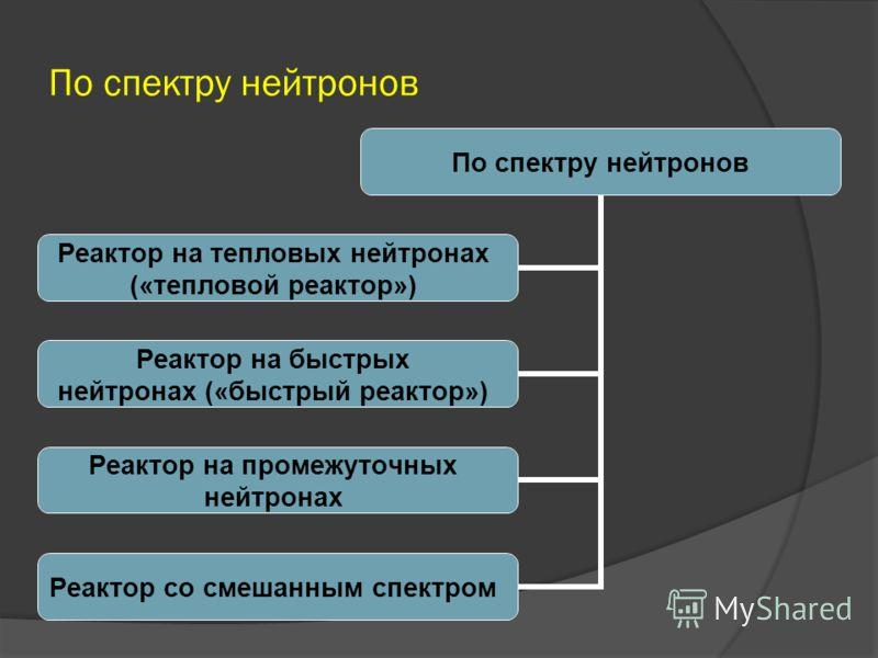 По назначению По характеру использования Экспериментальные реакторы Исследовательские реакторы Изотопные реакторы Энергетические реакторы