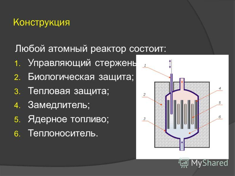 Принципы энерговыделения Атомный реактор в разрезе