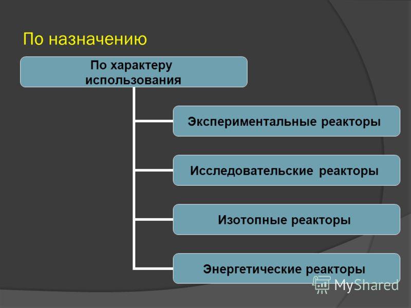 Классификация ядерных реакторов По характеру использования По спектру нейтронов По размещению топлива По виду топлива По виду теплоносителя По роду замедлителя По конструкции По способу генерации пара