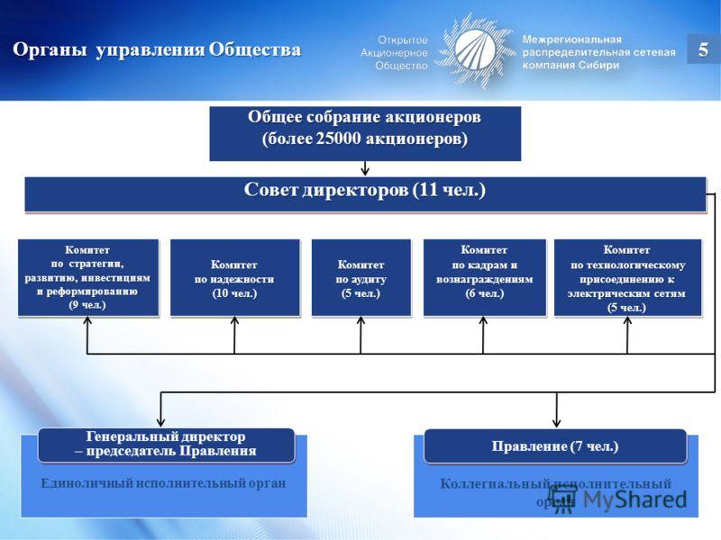 Общее собрание акционеров (более 25000 акционеров) Совет директоров (11 чел.) Комитет по надежности (10 чел.) Комитет по надежности (10 чел.) Комитет по стратегии, развитию, инвестициям и реформированию (9 чел.) Комитет по стратегии, развитию, инвест