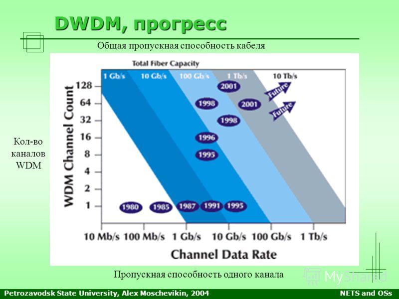 Petrozavodsk State University, Alex Moschevikin, 2004NETS and OSs DWDM, прогресс Кол-во каналов WDM Пропускная способность одного канала Общая пропускная способность кабеля