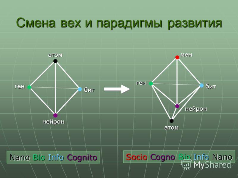 2 Смена вех и парадигмы развития атом бит нейрон ген атом бит нейрон ген мем Nano Bio Info Cognito Socio Cogno Bio Info Nano