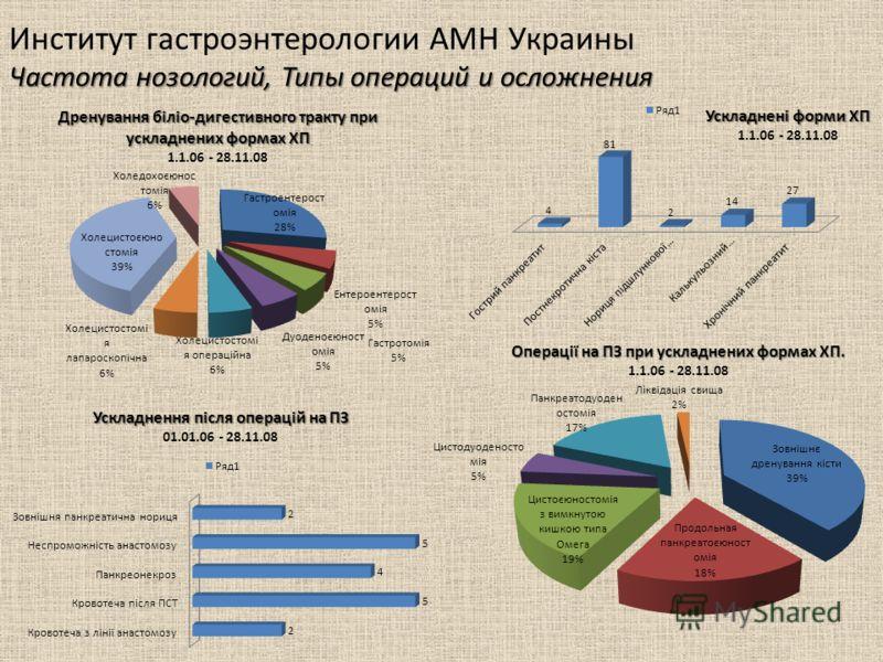 Частота нозологий, Типы операций и осложнения Институт гастроэнтерологии АМН Украины Частота нозологий, Типы операций и осложнения