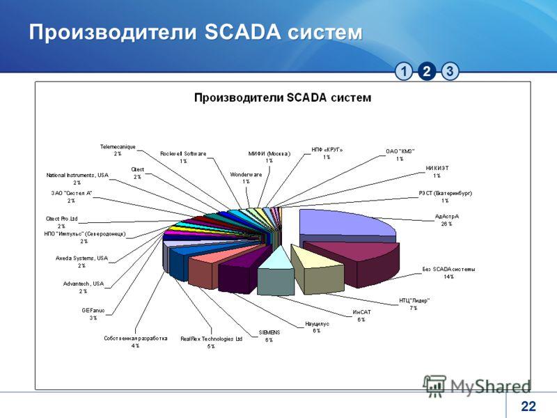 123 Производители SCADA систем 22