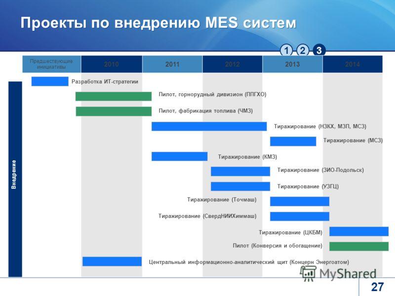 123 Проекты по внедрению MES систем 27 Предшествующие инициативы 20102011201220132014 Разработка ИТ-стратегии Внедрение Пилот, горнорудный дивизион (ППГХО) Пилот, фабрикация топлива (ЧМЗ) Тиражирование (НЗКХ, МЗП, МСЗ) Тиражирование (КМЗ) Тиражирован
