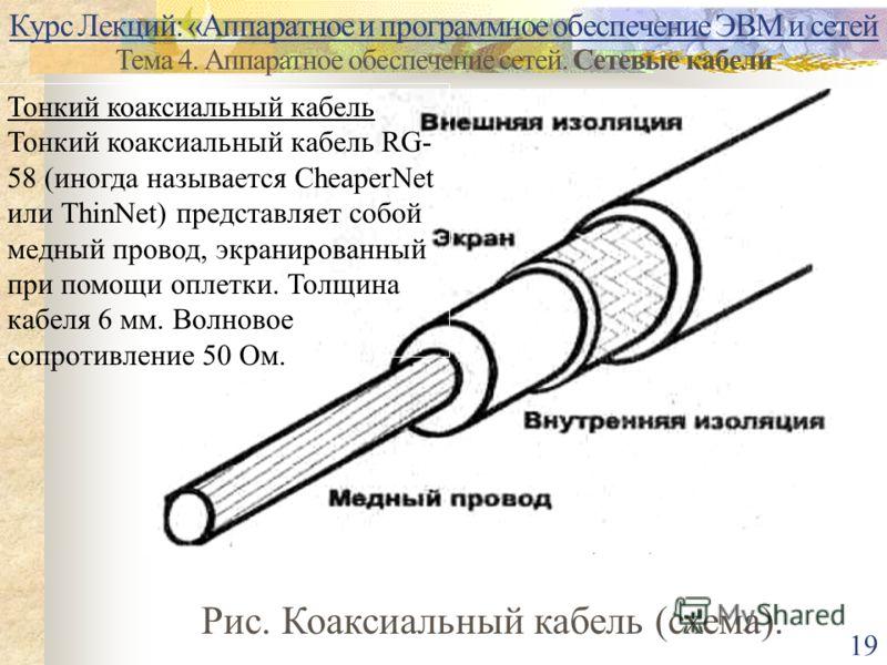 Курс Лекций: «Аппаратное и программное обеспечение ЭВМ и сетей Тема 4. Аппаратное обеспечение сетей. Сетевые кабели 19 Рис. Коаксиальный кабель (схема). Тонкий коаксиальный кабель Тонкий коаксиальный кабель RG- 58 (иногда называется CheaperNet или Th