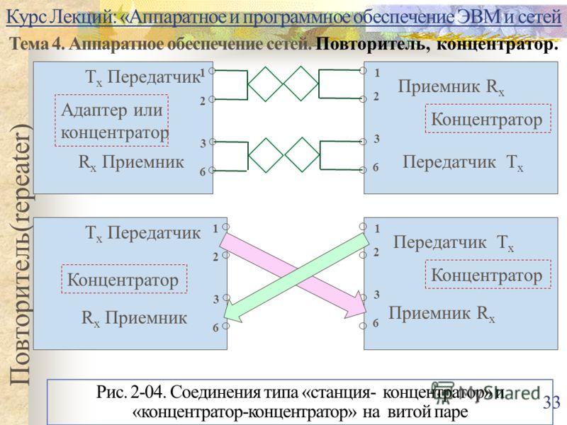 Курс Лекций: «Аппаратное и программное обеспечение ЭВМ и сетей Тема 4. Аппаратное обеспечение сетей. Повторитель, концентратор. Повторитель(repeater) 33 T x Передатчик 1 2 3 6 R x Приемник Адаптер или концентратор 1 Приемник R x Концентратор 2 3 6 Пе