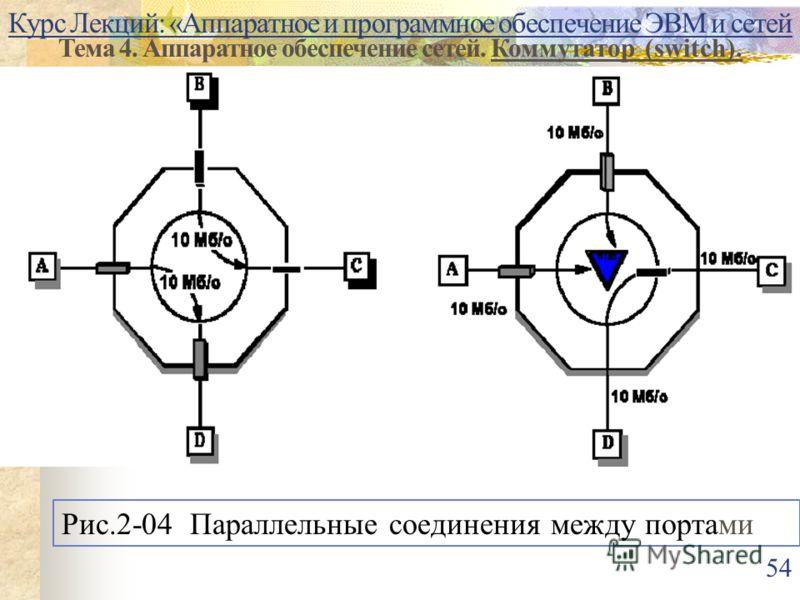 Курс Лекций: «Аппаратное и программное обеспечение ЭВМ и сетей Тема 4. Аппаратное обеспечение сетей. Коммутатор (switch). Рис.2-04 Параллельные соединения между портами 54