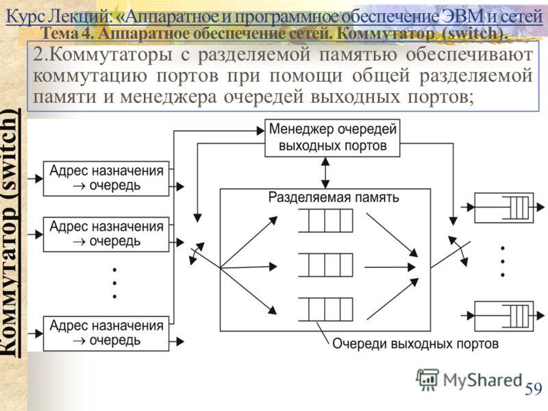Курс Лекций: «Аппаратное и программное обеспечение ЭВМ и сетей Тема 4. Аппаратное обеспечение сетей. Коммутатор (switch). Коммутатор (switch) 2.Коммутаторы с разделяемой памятью обеспечивают коммутацию портов при помощи общей разделяемой памяти и мен