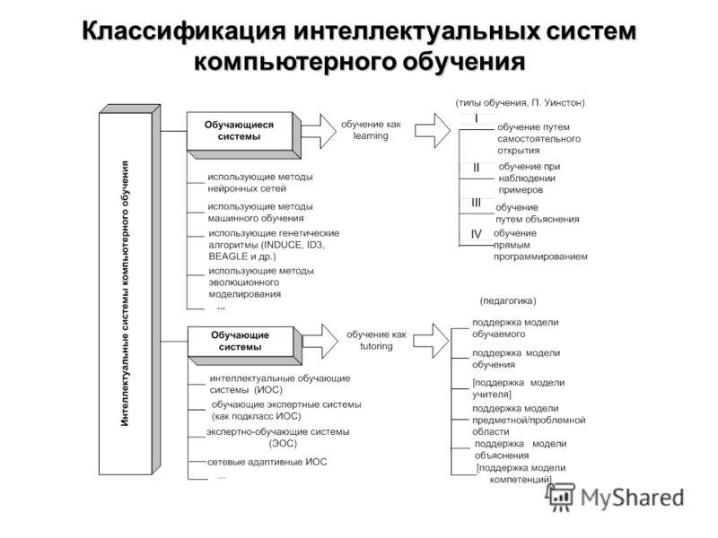 Классификация интеллектуальных систем компьютерного обучения