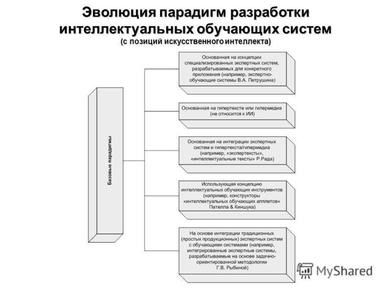 Эволюция парадигм разработки интеллектуальных обучающих систем (с позиций искусственного интеллекта)