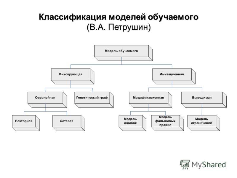 Классификация моделей обучаемого (В.А. Петрушин)