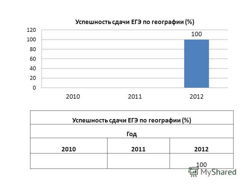 Успешность сдачи ЕГЭ по географии (%) Год 201020112012 100