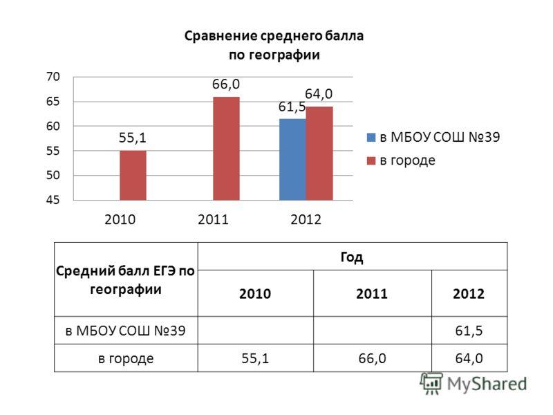 Средний балл ЕГЭ по географии Год 201020112012 в МБОУ СОШ 39 61,5 в городе55,166,064,0