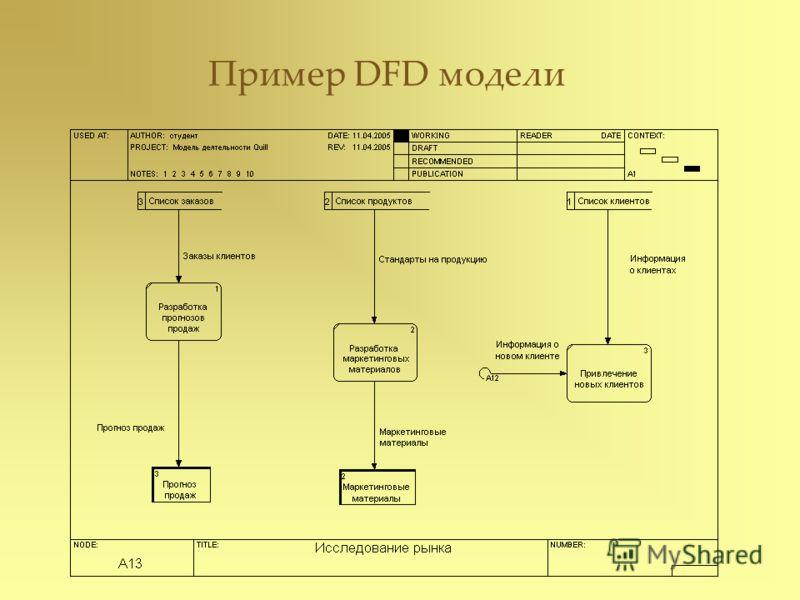 Пример DFD модели