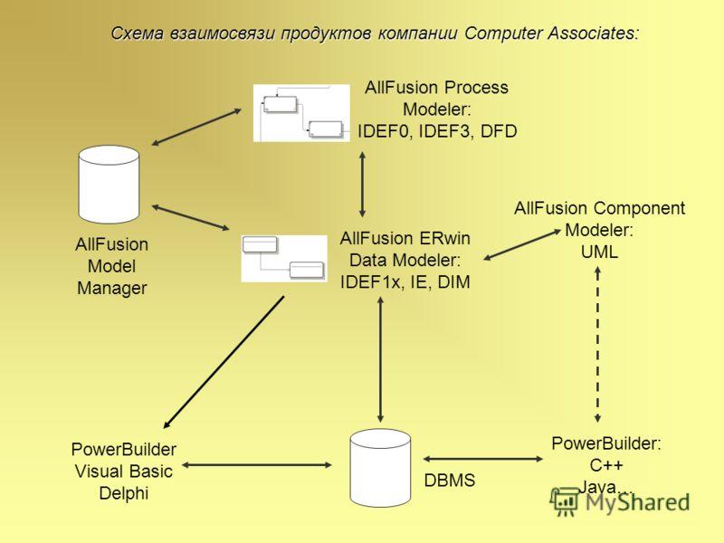 AllFusion Process Modeler: IDEF0, IDEF3, DFD AllFusion Component Modeler: UML PowerBuilder: C++ Java… DBMS AllFusion ERwin Data Modeler: IDEF1x, IE, DIM AllFusion Model Manager PowerBuilder Visual Basic Delphi Схема взаимосвязи продуктов компании Com