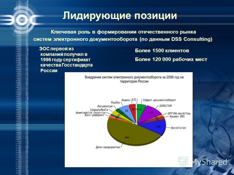 Лидирующие позиции ЭОС первой из компаний получил в 1996 году сертификат качества Госстандарта России Ключевая роль в формировании отечественного рынка систем электронного документооборота (по данным DSS Consulting) Более 1500 клиентов Более 120 000