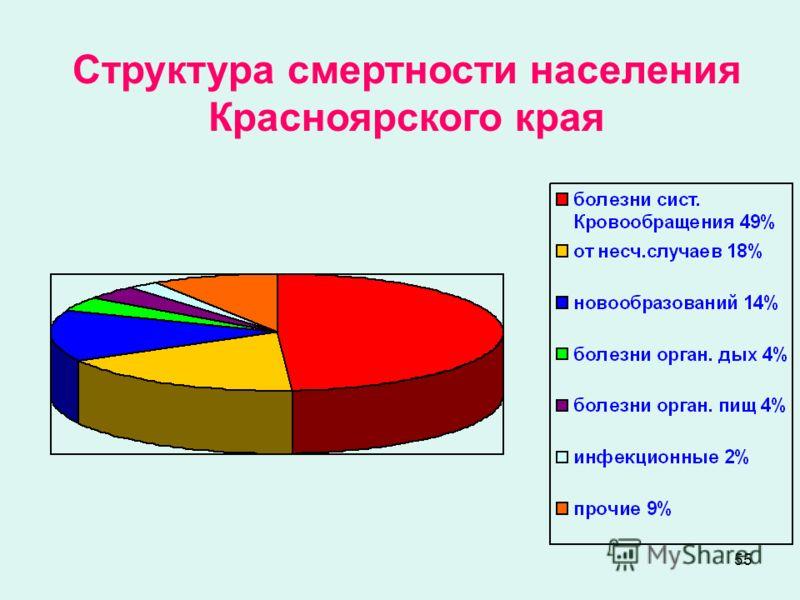 55 Структура смертности населения Красноярского края