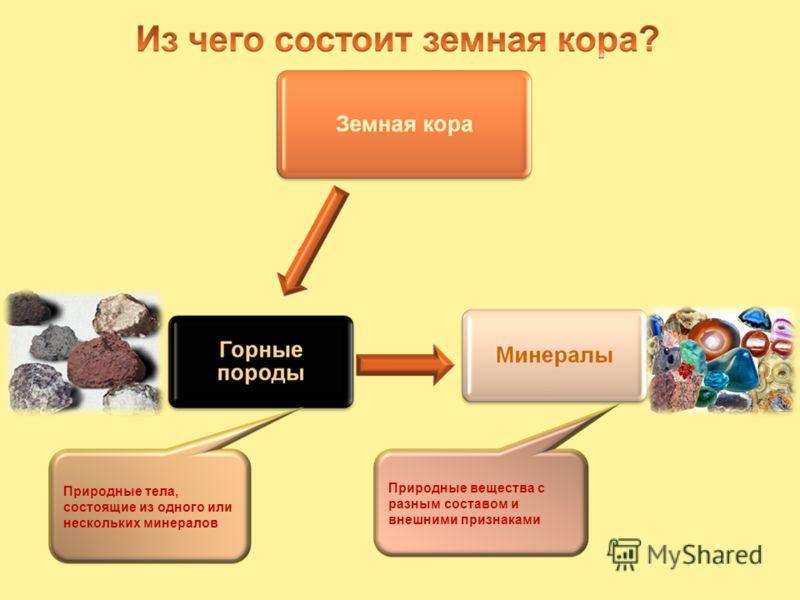 Природные тела, состоящие из одного или нескольких минералов Природные вещества с разным составом и внешними признаками
