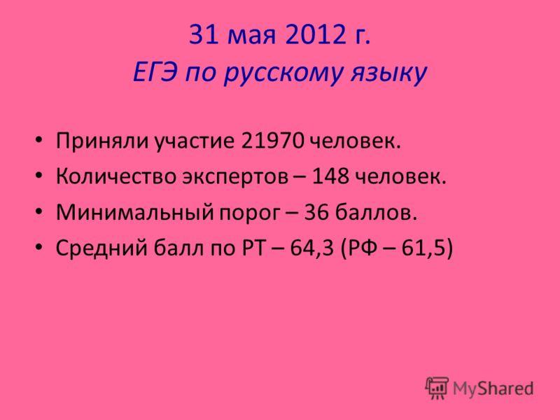 31 мая 2012 г. ЕГЭ по русскому языку Приняли участие 21970 человек. Количество экспертов – 148 человек. Минимальный порог – 36 баллов. Средний балл по РТ – 64,3 (РФ – 61,5)
