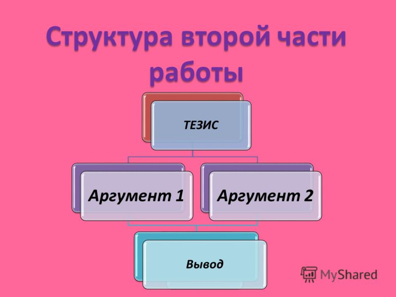 Структура второй части работы ТЕЗИС Аргумент 1Аргумент 2 Вывод