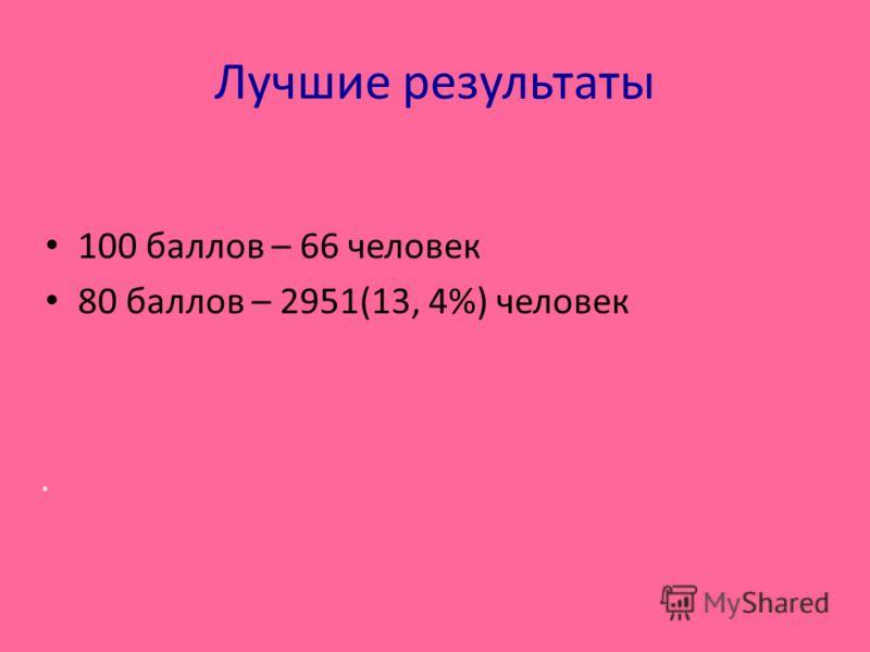 Лучшие результаты 100 баллов – 66 человек 80 баллов – 2951(13, 4%) человек.