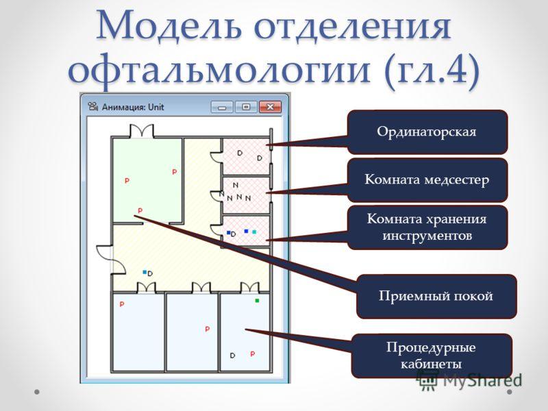 Модель отделения офтальмологии (гл.4) Ординаторская Комната медсестер Комната хранения инструментов Приемный покой Процедурные кабинеты