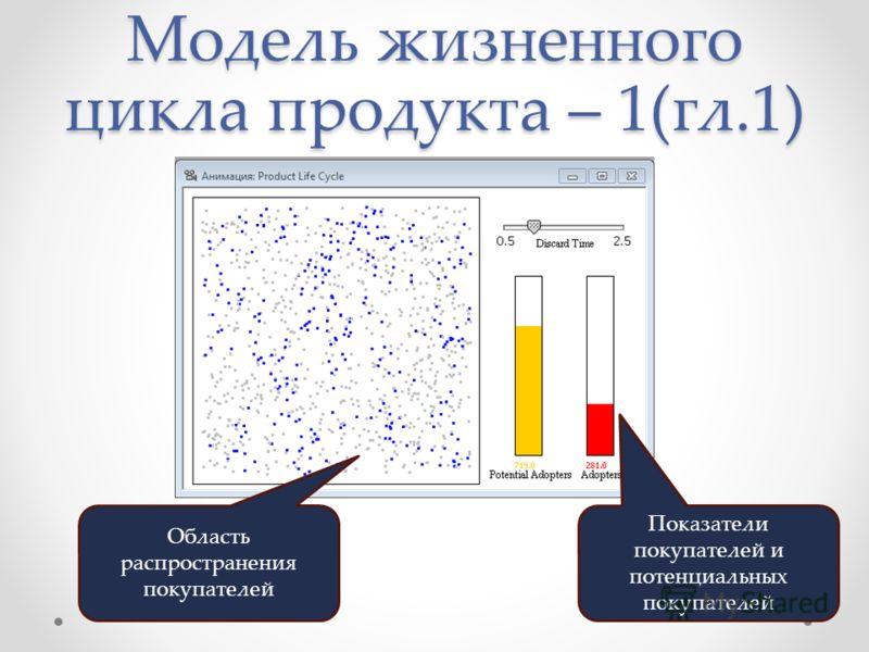 Модель жизненного цикла продукта – 1(гл.1) Область распространения покупателей Показатели покупателей и потенциальных покупателей