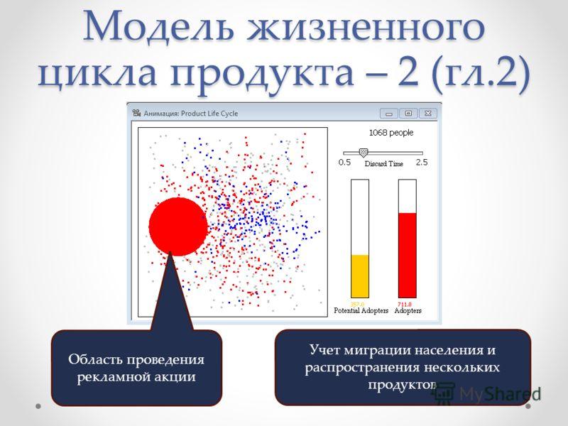 Модель жизненного цикла продукта – 2 (гл.2) Область проведения рекламной акции Учет миграции населения и распространения нескольких продуктов