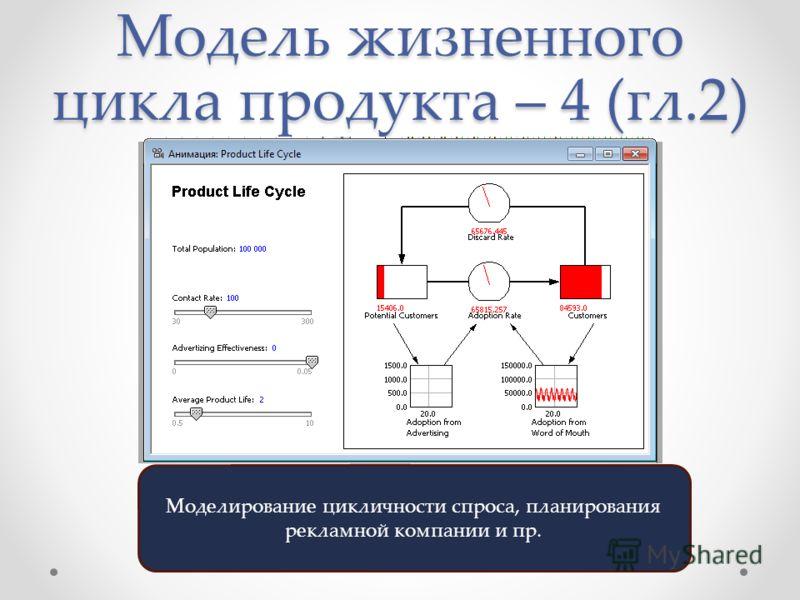 Модель жизненного цикла продукта – 4 (гл.2) Моделирование цикличности спроса, планирования рекламной компании и пр.