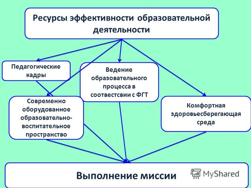 Ресурсы эффективности образовательной деятельности Педагогические кадры Ведение образовательного процесса в соотвестсвии с ФГТ Комфортная здоровьесберегающая среда Современно оборудованное образовательно- воспитательное пространство Выполнение миссии