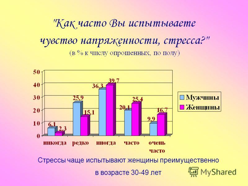 Стрессы чаще испытывают женщины преимущественно в возрасте 30-49 лет