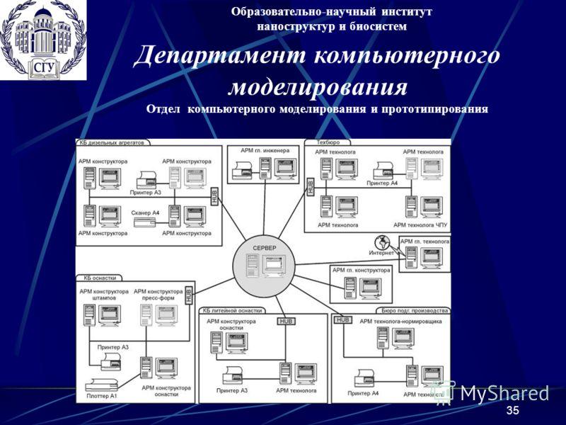 35 Отдел компьютерного моделирования и прототипирования Образовательно-научный институт наноструктур и биосистем Департамент компьютерного моделирования