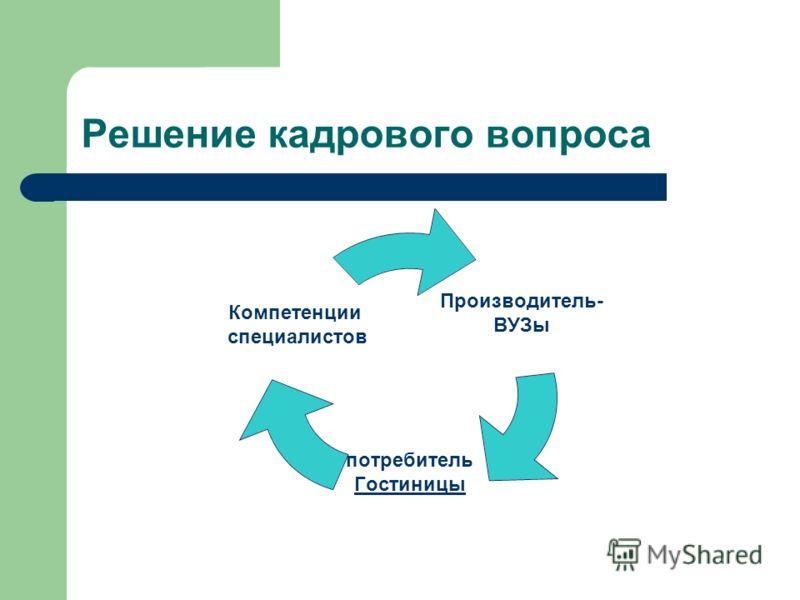 Решение кадрового вопроса Производитель- ВУЗы потребитель Гостиницы Компетенции специалистов