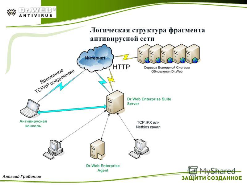 ЗАЩИТИ СОЗДАННОЕ Алексей Гребенюк Логическая структура фрагмента антивирусной сети