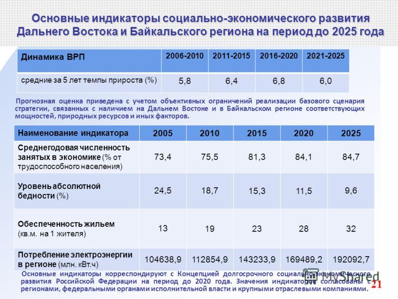 Основные индикаторы социально-экономического развития Дальнего Востока и Байкальского региона на период до 2025 года Динамика ВРП 2006-20102011-20152016-20202021-2025 средние за 5 лет темпы прироста (%) 5,86,46,86,0 Прогнозная оценка приведена с учет