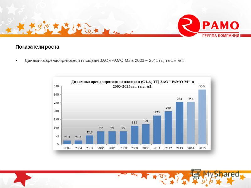 Показатели роста Динамика арендопригодной площади ЗАО «РАМО-М» в 2003 – 2015 гг., тыс.м.кв.: