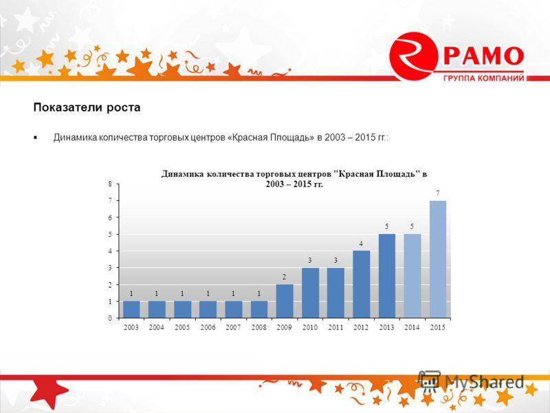 Показатели роста Динамика количества торговых центров «Красная Площадь» в 2003 – 2015 гг.: