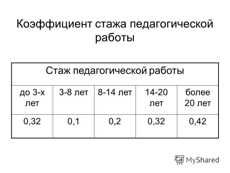 Коэффициент стажа педагогической работы Стаж педагогической работы до 3-х лет 3-8 лет8-14 лет14-20 лет более 20 лет 0,320,10,20,320,42