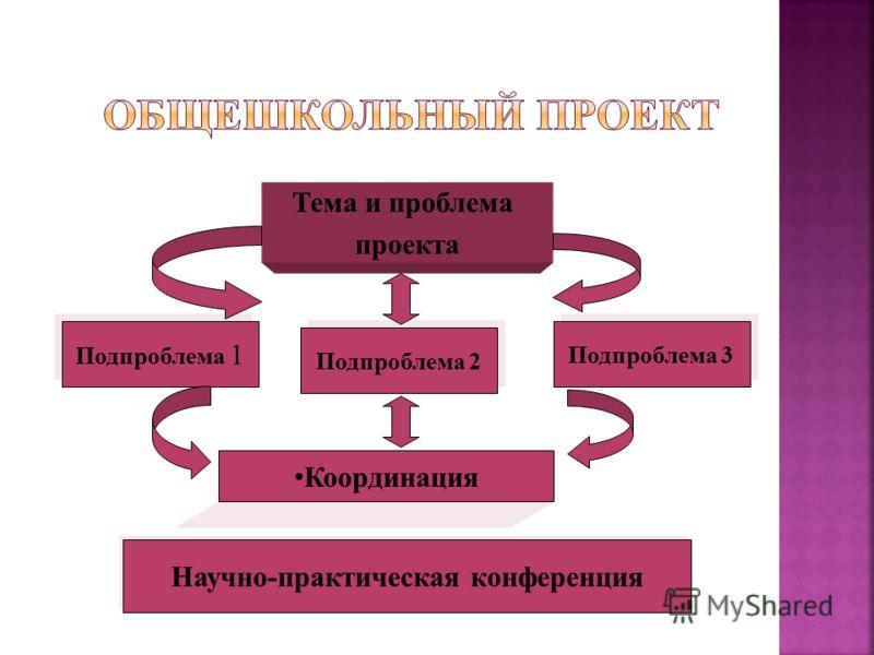 Тема и проблема проекта Подпроблема 1 Подпроблема 2 Подпроблема 3 Координация Научно-практическая конференция