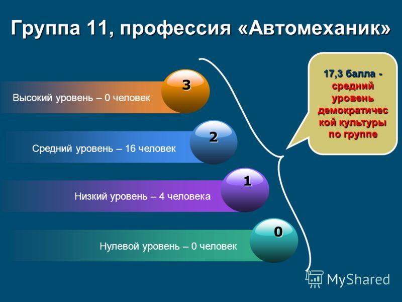 3 Высокий уровень – 0 человек 2 Средний уровень – 16 человек 1 Низкий уровень – 4 человека 0 Нулевой уровень – 0 человек 17,3 балла - средний уровень демократичес кой культуры по группе Группа 11, профессия «Автомеханик»