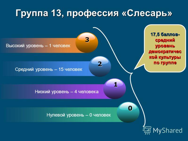 3 Высокий уровень – 1 человек 2 Средний уровень – 15 человек 1 Низкий уровень – 4 человека 0 Нулевой уровень – 0 человек Группа 13, профессия «Слесарь» 17,5 баллов- средний уровень демократичес кой культуры по группе