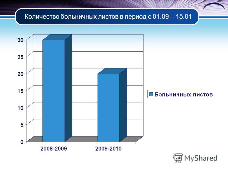Количество больничных листов в период с 01.09 – 15.01