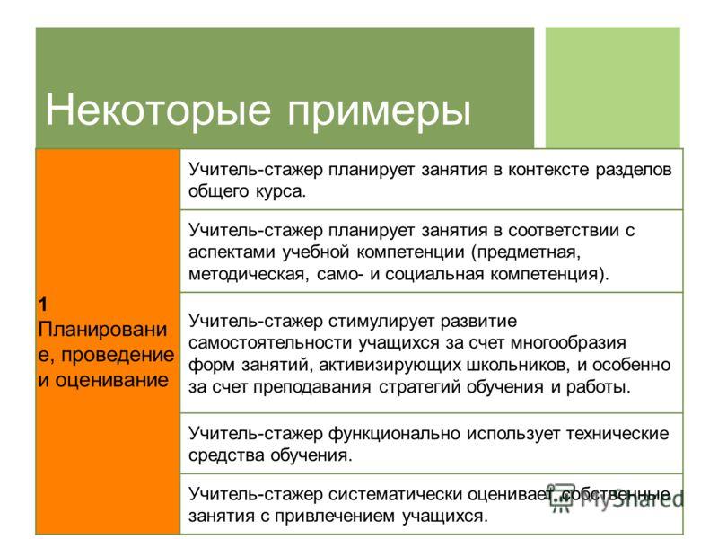 Некоторые примеры 1 Планировани е, проведение и оценивание Учитель-стажер планирует занятия в контексте разделов общего курса. Учитель-стажер планирует занятия в соответствии с аспектами учебной компетенции (предметная, методическая, само- и социальн